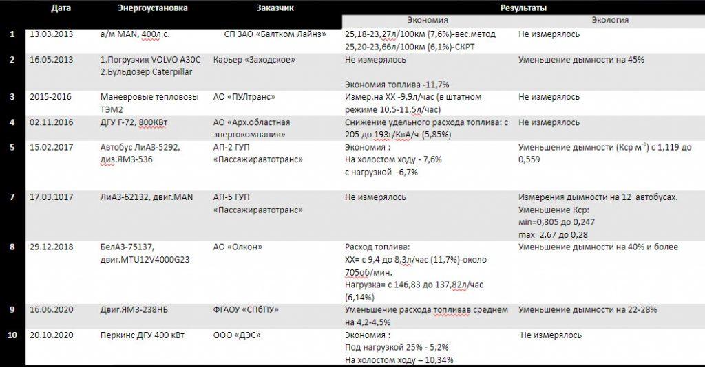 Статистика экономии топлива преобразователем топлива ЭКОН
